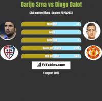 Darijo Srna vs Diogo Dalot h2h player stats