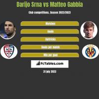 Darijo Srna vs Matteo Gabbia h2h player stats