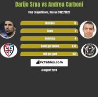 Darijo Srna vs Andrea Carboni h2h player stats