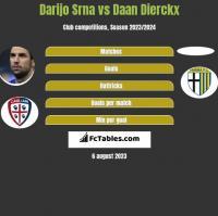 Darijo Srna vs Daan Dierckx h2h player stats