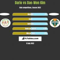 Dario vs Dae-Won Kim h2h player stats