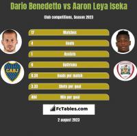 Dario Benedetto vs Aaron Leya Iseka h2h player stats