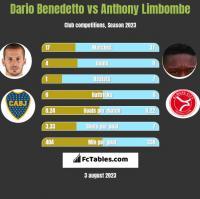 Dario Benedetto vs Anthony Limbombe h2h player stats