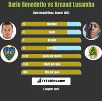 Dario Benedetto vs Arnaud Lusamba h2h player stats