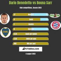 Dario Benedetto vs Bouna Sarr h2h player stats