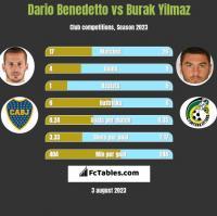 Dario Benedetto vs Burak Yilmaz h2h player stats