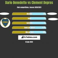 Dario Benedetto vs Clement Depres h2h player stats