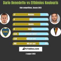 Dario Benedetto vs Efthimios Koulouris h2h player stats