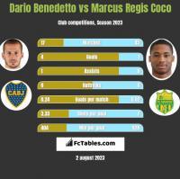 Dario Benedetto vs Marcus Regis Coco h2h player stats