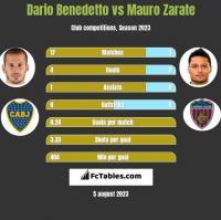 Dario Benedetto vs Mauro Zarate h2h player stats
