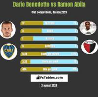 Dario Benedetto vs Ramon Abila h2h player stats