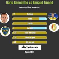 Dario Benedetto vs Renaud Emond h2h player stats