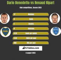 Dario Benedetto vs Renaud Ripart h2h player stats