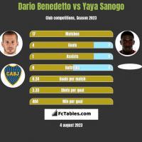 Dario Benedetto vs Yaya Sanogo h2h player stats