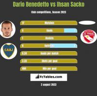 Dario Benedetto vs Ihsan Sacko h2h player stats