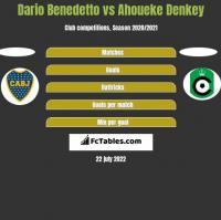 Dario Benedetto vs Ahoueke Denkey h2h player stats