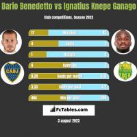 Dario Benedetto vs Ignatius Knepe Ganago h2h player stats