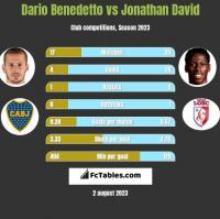 Dario Benedetto vs Jonathan David h2h player stats