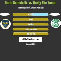 Dario Benedetto vs Thody Elie Youan h2h player stats