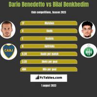 Dario Benedetto vs Bilal Benkhedim h2h player stats