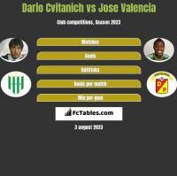 Dario Cvitanich vs Jose Valencia h2h player stats