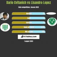 Dario Cvitanich vs Lisandro Lopez h2h player stats