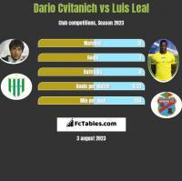 Dario Cvitanich vs Luis Leal h2h player stats