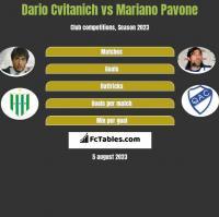 Dario Cvitanich vs Mariano Pavone h2h player stats