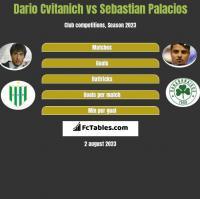 Dario Cvitanich vs Sebastian Palacios h2h player stats