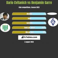 Dario Cvitanich vs Benjamin Garre h2h player stats