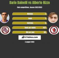 Dario Dainelli vs Alberto Rizzo h2h player stats