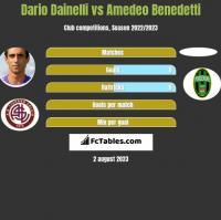 Dario Dainelli vs Amedeo Benedetti h2h player stats