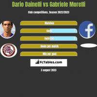 Dario Dainelli vs Gabriele Morelli h2h player stats