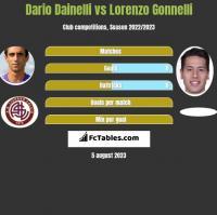 Dario Dainelli vs Lorenzo Gonnelli h2h player stats