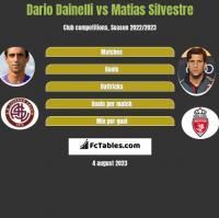 Dario Dainelli vs Matias Silvestre h2h player stats