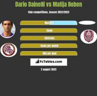 Dario Dainelli vs Matija Boben h2h player stats