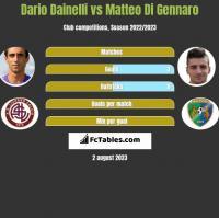 Dario Dainelli vs Matteo Di Gennaro h2h player stats