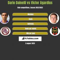 Dario Dainelli vs Victor Agardius h2h player stats