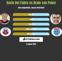 Dario Del Fabro vs Bram van Polen h2h player stats