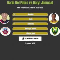 Dario Del Fabro vs Daryl Janmaat h2h player stats
