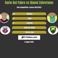 Dario Del Fabro vs Gianni Zuiverloon h2h player stats