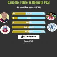 Dario Del Fabro vs Kenneth Paal h2h player stats