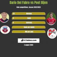 Dario Del Fabro vs Peet Bijen h2h player stats