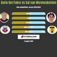 Dario Del Fabro vs Sai van Wermeskerken h2h player stats