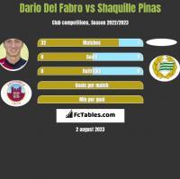 Dario Del Fabro vs Shaquille Pinas h2h player stats