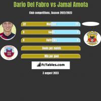 Dario Del Fabro vs Jamal Amofa h2h player stats