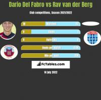 Dario Del Fabro vs Rav van der Berg h2h player stats