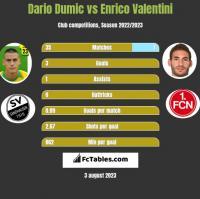 Dario Dumic vs Enrico Valentini h2h player stats