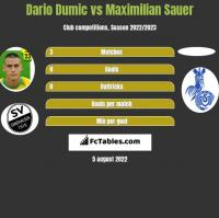 Dario Dumic vs Maximilian Sauer h2h player stats