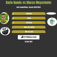 Dario Dumic vs Marco Meyerhofer h2h player stats